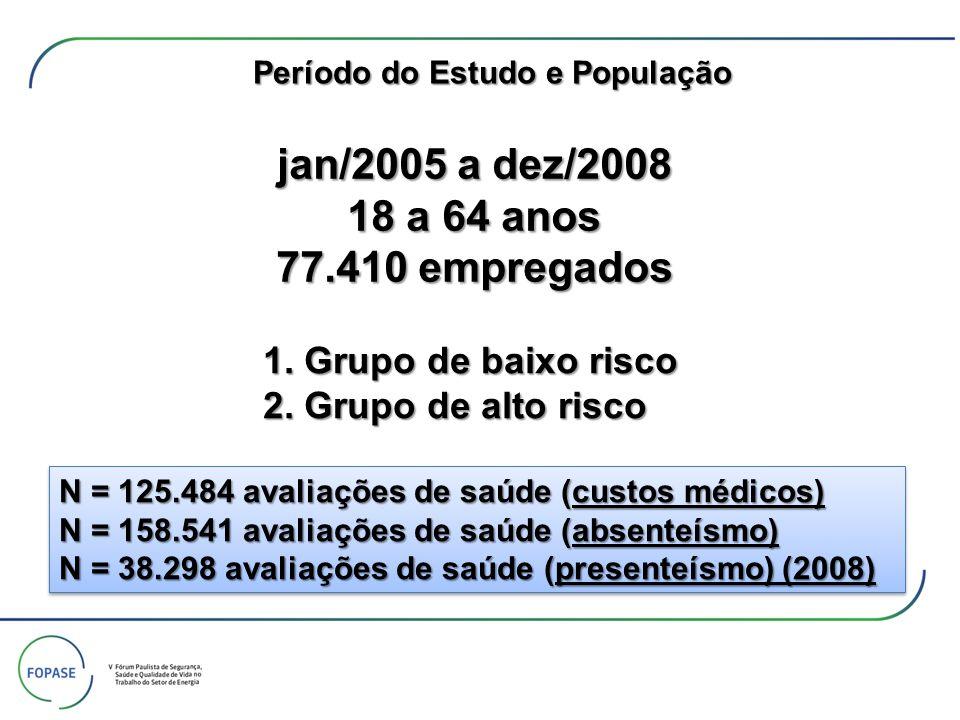 jan/2005 a dez/2008 18 a 64 anos 77.410 empregados N = 125.484 avaliações de saúde (custos médicos) N = 158.541 avaliações de saúde (absenteísmo) N =