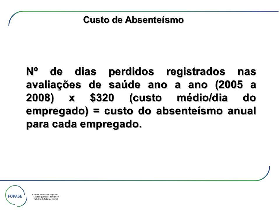 Nº de dias perdidos registrados nas avaliações de saúde ano a ano (2005 a 2008) x $320 (custo médio/dia do empregado) = custo do absenteísmo anual par