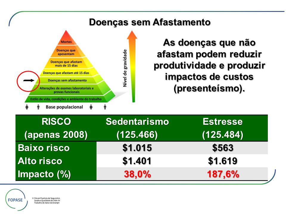 As doenças que não afastam podem reduzir produtividade e produzir impactos de custos (presenteísmo). RISCO (apenas 2008) Sedentarismo(125.466)Estresse