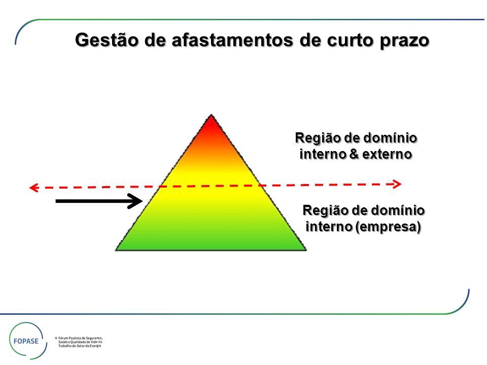 Gestão de afastamentos de curto prazo Região de domínio interno (empresa) Região de domínio interno & externo