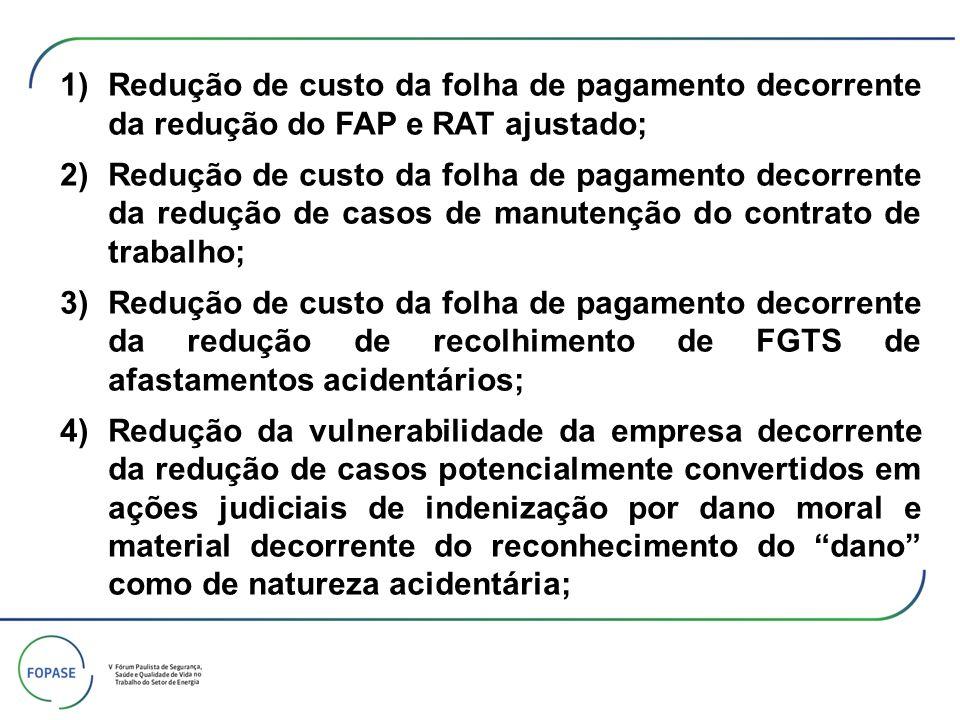 1)Redução de custo da folha de pagamento decorrente da redução do FAP e RAT ajustado; 2)Redução de custo da folha de pagamento decorrente da redução d