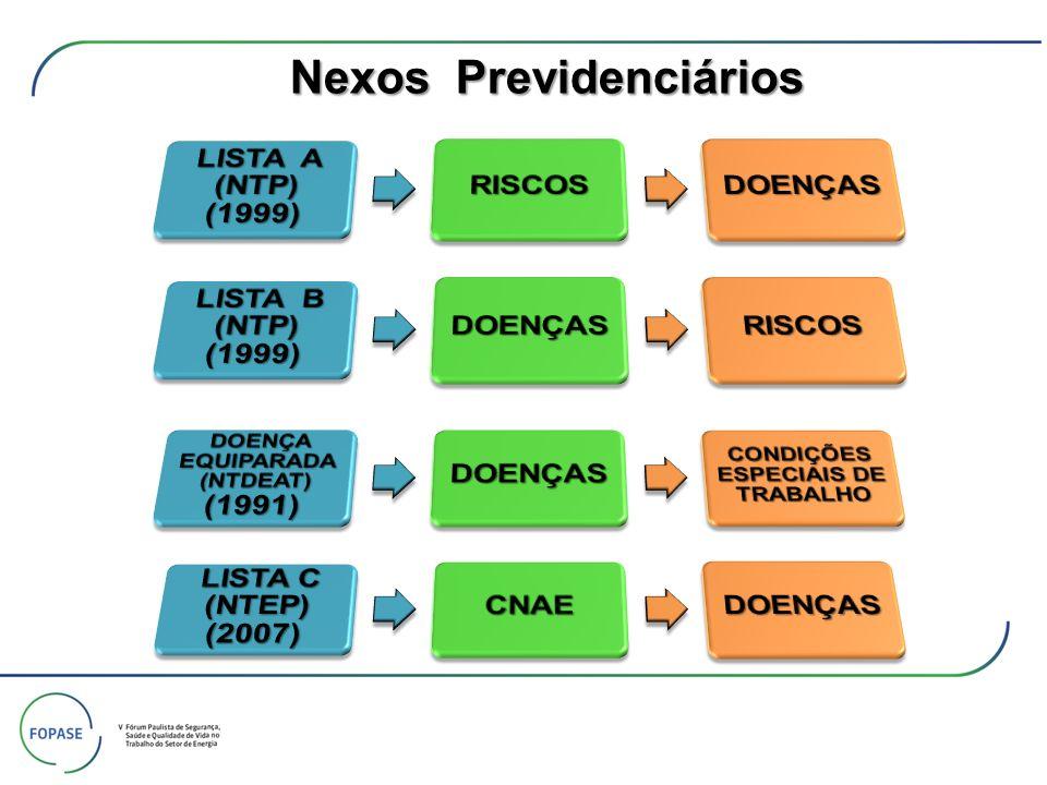 LISTA A Nexos Previdenciários AGENTES ETIOLÓGICOS OU FATORES DE RISCO DE NATUREZA OCUPACIONAL AGENTES ETIOLÓGICOS OU FATORES DE RISCO DE NATUREZA OCUPACIONAL DOENÇAS CAUSALMENTE RELACIONADAS COM OS RESPECTIVOS AGENTES OU FATORES DE RISCO Sílica Livre 1.