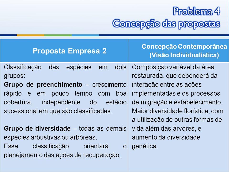 Proposta Empresa 2 Concepção Contemporânea (Visão Individualística) Classificação das espécies em dois grupos: Grupo de preenchimento – crescimento rá