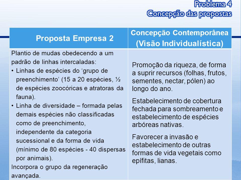 Proposta Empresa 2 Concepção Contemporânea (Visão Individualística) Plantio de mudas obedecendo a um padrão de linhas intercaladas: Linhas de espécies