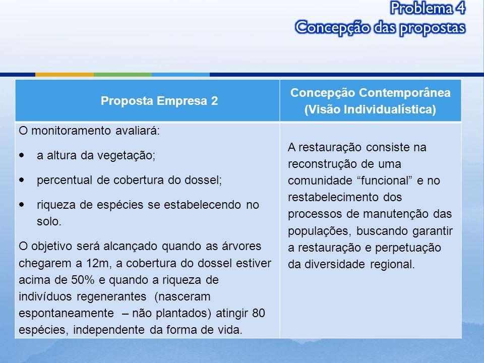 Proposta Empresa 2 Concepção Contemporânea (Visão Individualística) O monitoramento avaliará: a altura da vegetação; percentual de cobertura do dossel