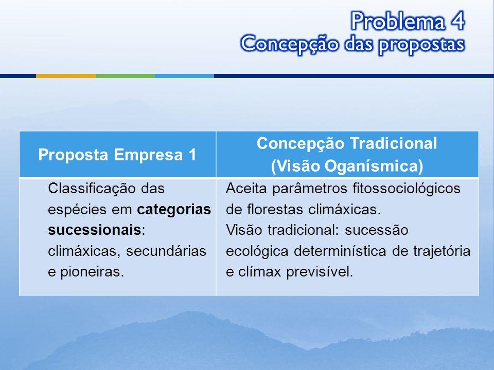 Proposta Empresa 1 Concepção Tradicional (Visão Oganísmica) Classificação das espécies em categorias sucessionais: climáxicas, secundárias e pioneiras