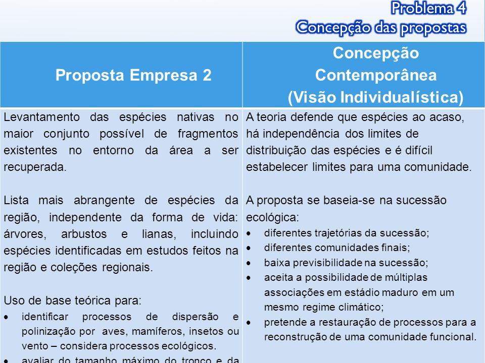 Proposta Empresa 2 Concepção Contemporânea (Visão Individualística) Levantamento das espécies nativas no maior conjunto possível de fragmentos existen