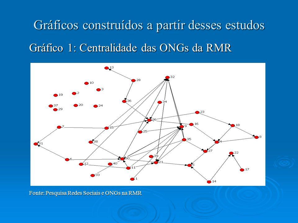 Gráficos construídos a partir desses estudos Gráfico 1: Centralidade das ONGs da RMR Fonte: Pesquisa Redes Sociais e ONGs na RMR
