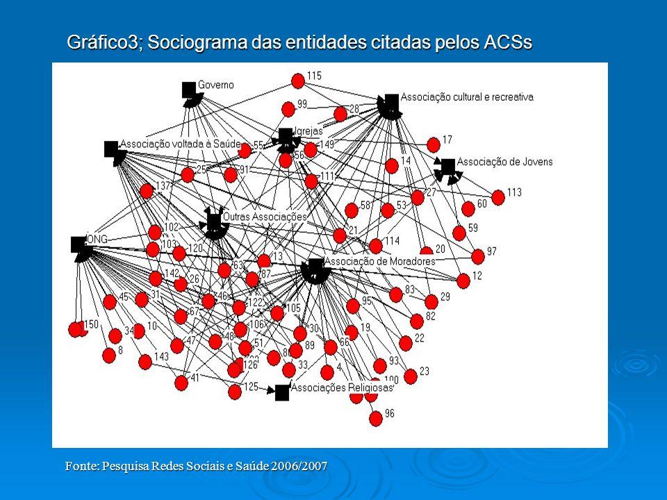 Gráfico3; Sociograma das entidades citadas pelos ACSs Fonte: Pesquisa Redes Sociais e Saúde 2006/2007