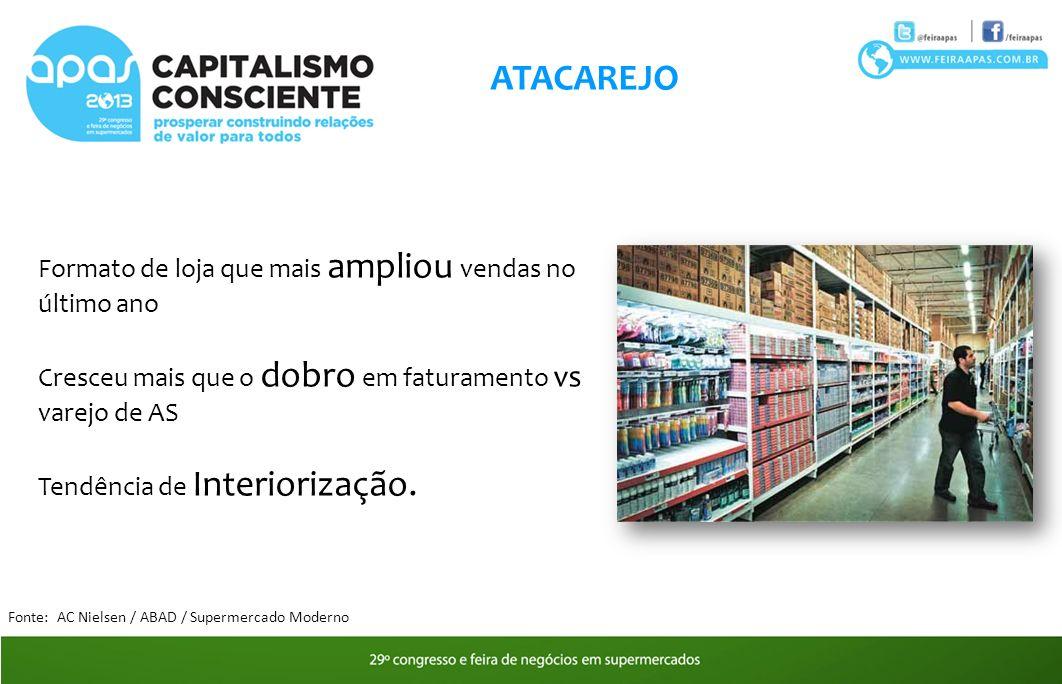 ATACAREJO Formato de loja que mais ampliou vendas no último ano Cresceu mais que o dobro em faturamento vs varejo de AS Tendência de Interiorização.