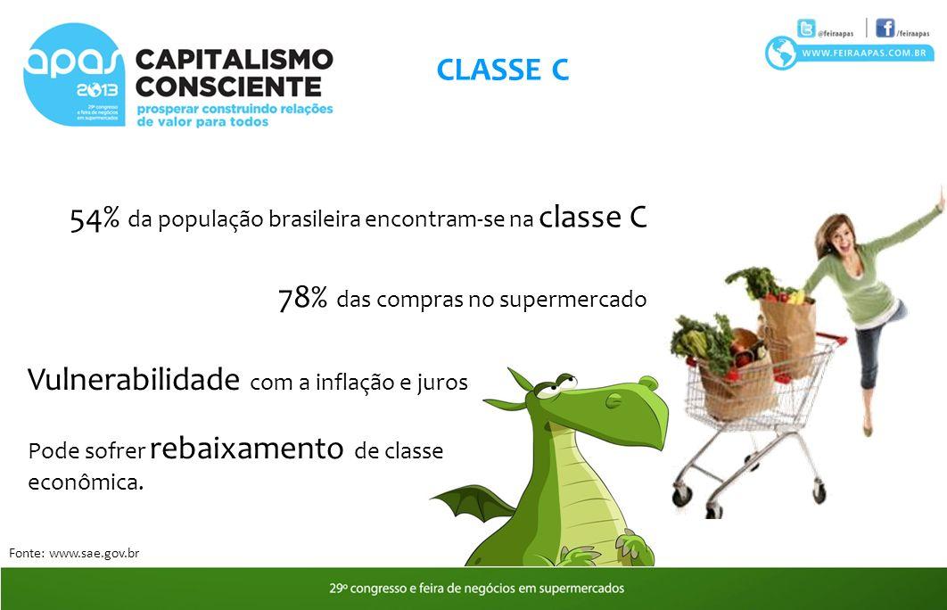 CLASSE C 54% da população brasileira encontram-se na classe C 78% das compras no supermercado Fonte: www.sae.gov.br Vulnerabilidade com a inflação e juros Pode sofrer rebaixamento de classe econômica.