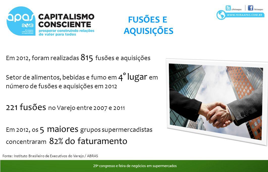 FUSÕES E AQUISIÇÕES Em 2012, foram realizadas 815 fusões e aquisições Setor de alimentos, bebidas e fumo em 4° lugar em número de fusões e aquisições em 2012 221 fusões no Varejo entre 2007 e 2011 Em 2012, os 5 maiores grupos supermercadistas concentraram 82% do faturamento Fonte: Instituto Brasileiro de Executivos do Varejo / ABRAS
