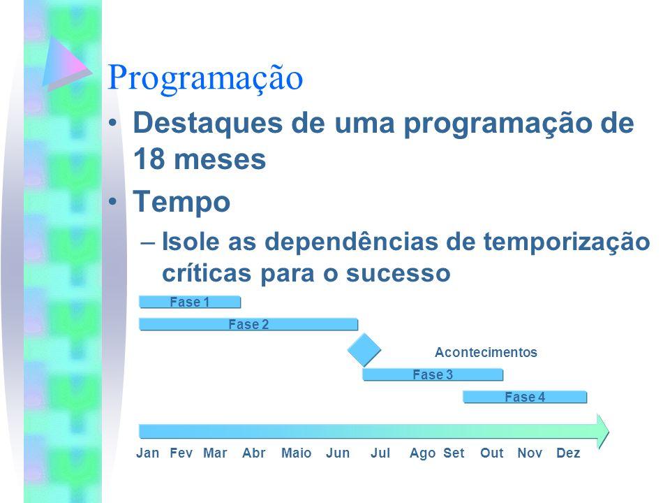 Programação Destaques de uma programação de 18 meses Tempo –Isole as dependências de temporização críticas para o sucesso JanFevMarAbrMaioJunJulSetOutNovDezAgo Fase 2 Fase 3 Fase 4 Fase 1 Acontecimentos