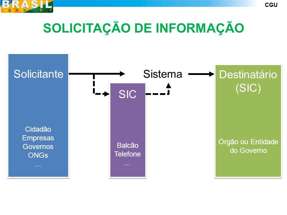 CGU SOLICITAÇÃO DE INFORMAÇÃO SIC Sistema Destinatário (SIC) Solicitante Cidadão Empresas Governos ONGs...