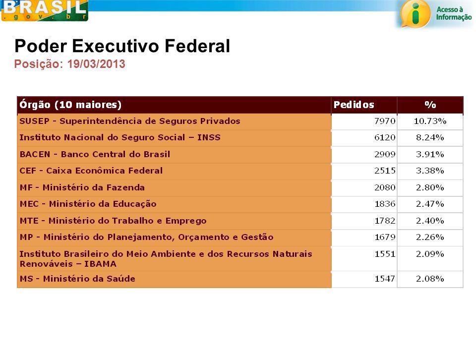 CGU Poder Executivo Federal Posição: 19/03/2013
