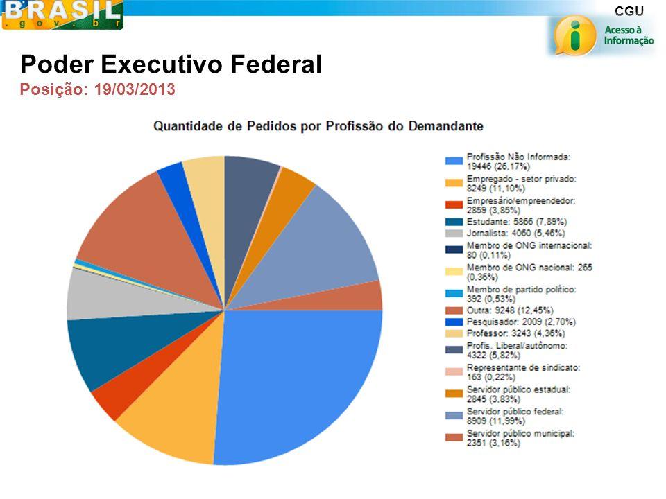 CGU Servidores públicos 19,27% Não informada 28,73% Poder Executivo Federal Posição: 19/03/2013