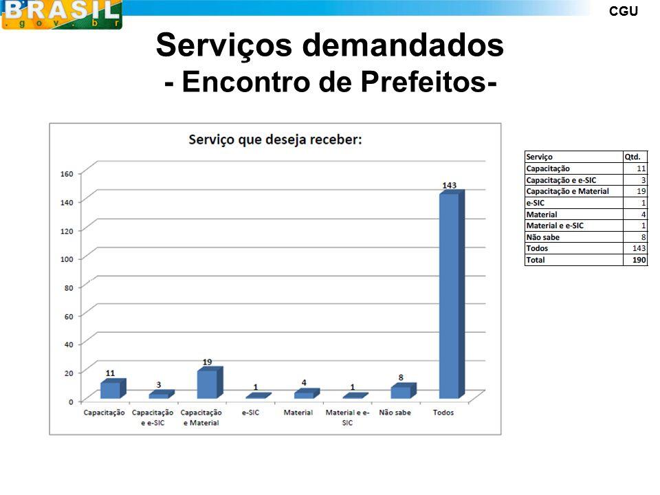 CGU Serviços demandados - Encontro de Prefeitos-