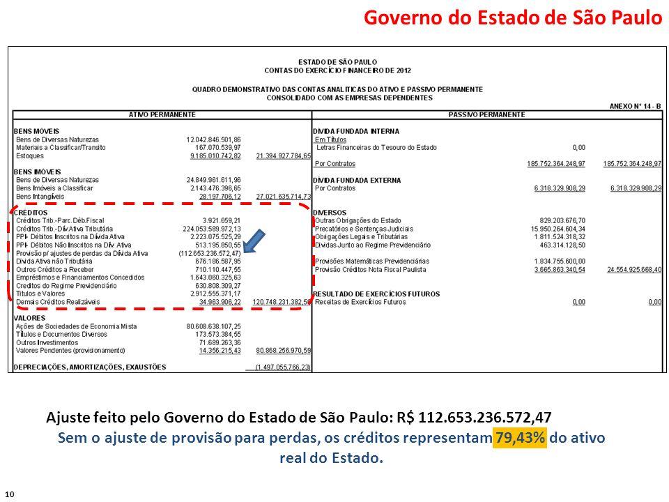 10 Governo do Estado de São Paulo Ajuste feito pelo Governo do Estado de São Paulo: R$ 112.653.236.572,47 Sem o ajuste de provisão para perdas, os cré