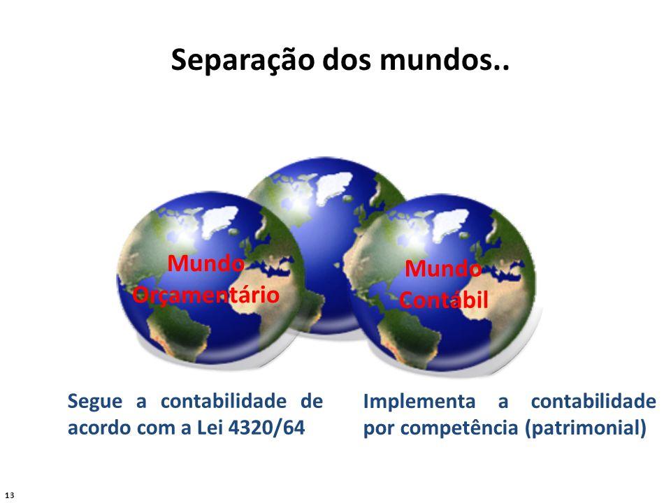 13 Separação dos mundos.. Mundo Orçamentário Mundo Contábil Segue a contabilidade de acordo com a Lei 4320/64 Implementa a contabilidade por competênc