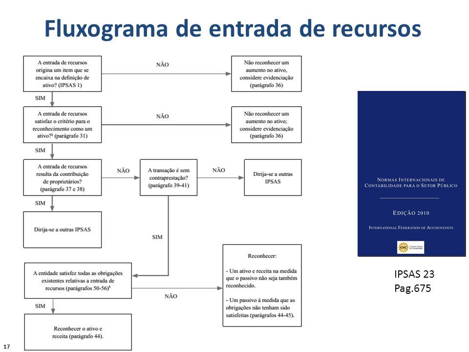 17 Fluxograma de entrada de recursos IPSAS 23 Pag.675