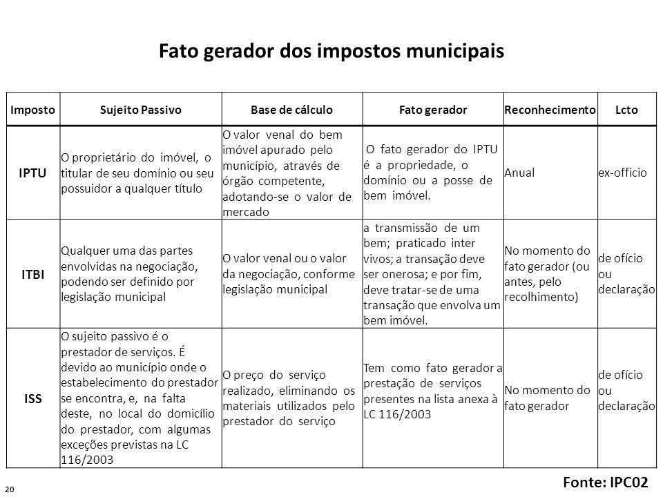 20 Fato gerador dos impostos municipais ImpostoSujeito PassivoBase de cálculoFato geradorReconhecimentoLcto IPTU O proprietário do imóvel, o titular d