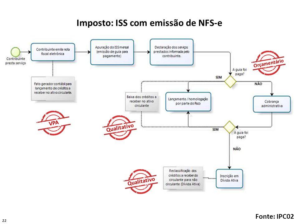 22 Imposto: ISS com emissão de NFS-e Fonte: IPC02 VPA Qualitativo Orçamentário Qualitativo
