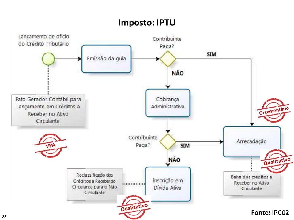 23 Imposto: IPTU Fonte: IPC02 VPA Orçamentário Qualitativo