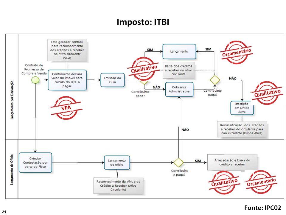 24 Imposto: ITBI Fonte: IPC02 VPA Orçamentário Qualitativo Orçamentário Qualitativo