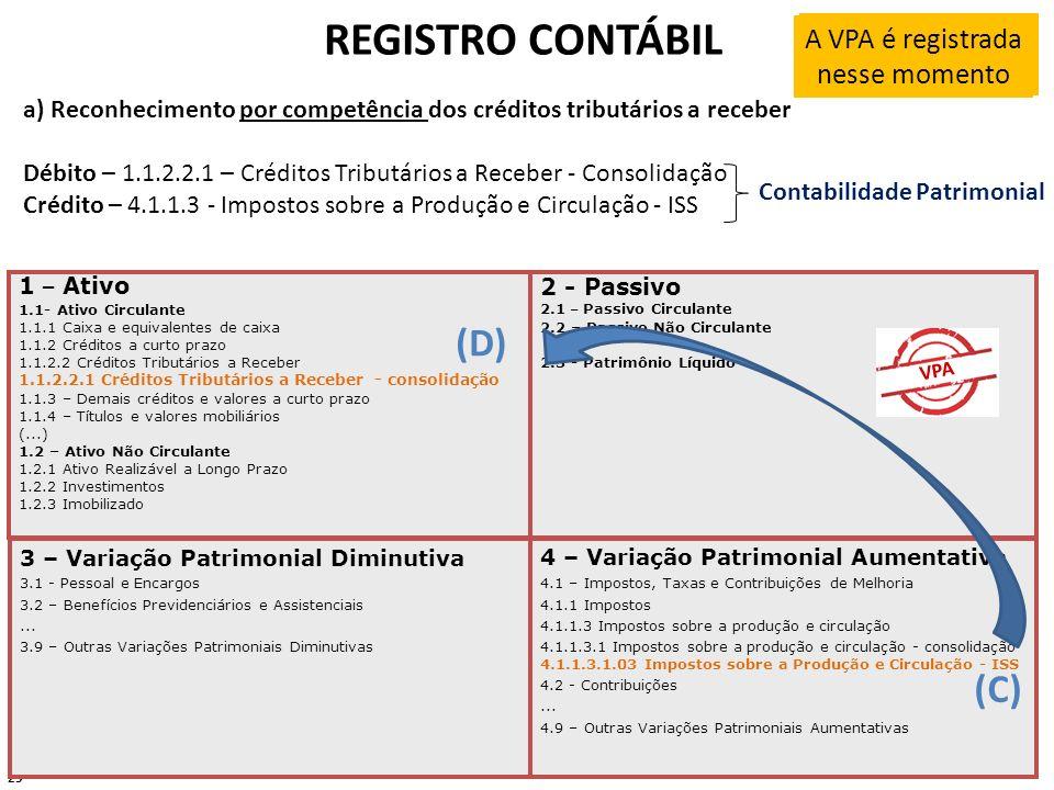 25 REGISTRO CONTÁBIL 1 – Ativo 1.1- Ativo Circulante 1.1.1 Caixa e equivalentes de caixa 1.1.2 Créditos a curto prazo 1.1.2.2 Créditos Tributários a R