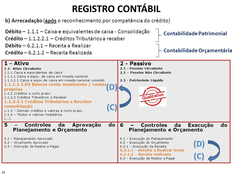 26 REGISTRO CONTÁBIL 1 – Ativo 1.1- Ativo Circulante 1.1.1 Caixa e equivalentes de caixa 1.1.1.1 Caixa e equiv. de caixa em moeda nacional 1.1.1.1.1 C