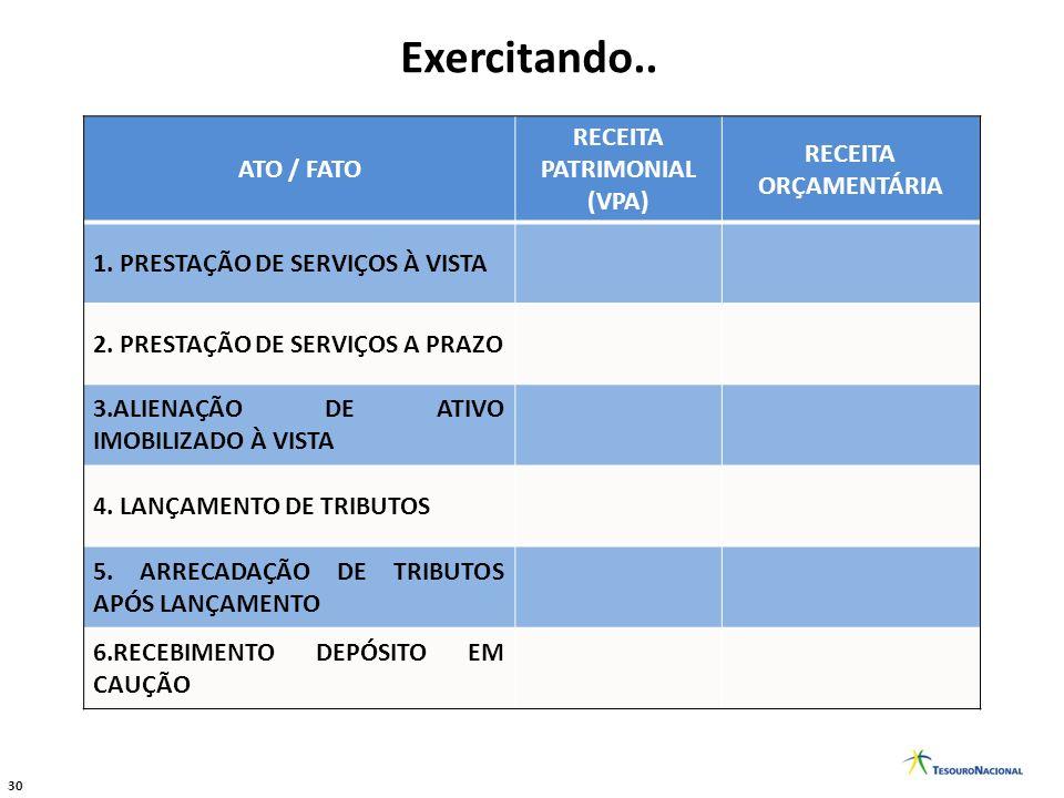 30 Exercitando.. ATO / FATO RECEITA PATRIMONIAL (VPA) RECEITA ORÇAMENTÁRIA 1. PRESTAÇÃO DE SERVIÇOS À VISTA 2. PRESTAÇÃO DE SERVIÇOS A PRAZO 3.ALIENAÇ
