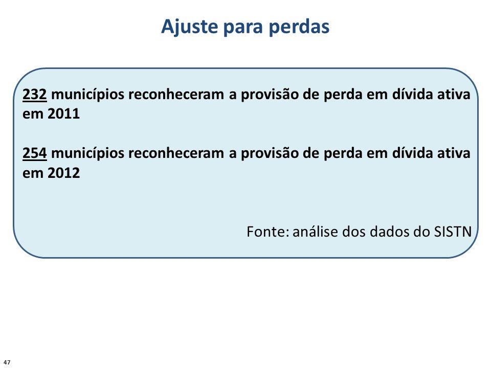 47 232 municípios reconheceram a provisão de perda em dívida ativa em 2011 254 municípios reconheceram a provisão de perda em dívida ativa em 2012 Fon