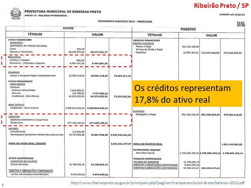 7 http://www.ribeiraopreto.sp.gov.br/principaln.php?pagina=/transparencia/ad-direta/balanco-2012.pdf Os créditos representam 17,8% do ativo real Ribei