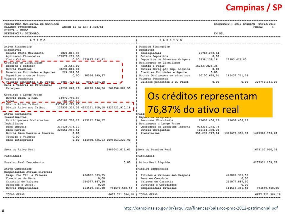 8 http://campinas.sp.gov.br/arquivos/financas/balanco-pmc-2012-patrimonial.pdf Os créditos representam 76,87% do ativo real Campinas / SP