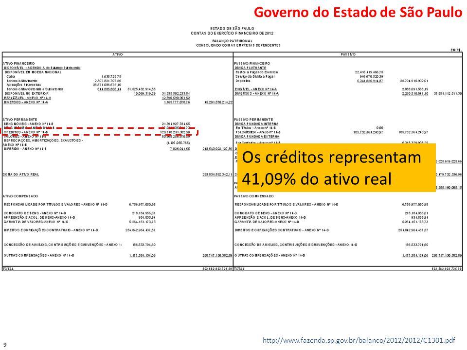 9 http://www.fazenda.sp.gov.br/balanco/2012/2012/C1301.pdf Os créditos representam 41,09% do ativo real Governo do Estado de São Paulo