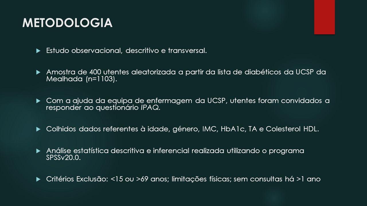 METODOLOGIA Estudo observacional, descritivo e transversal. Amostra de 400 utentes aleatorizada a partir da lista de diabéticos da UCSP da Mealhada (n
