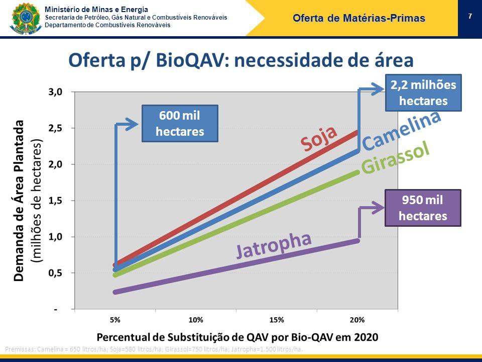 Ministério de Minas e Energia Secretaria de Petróleo, Gás Natural e Combustíveis Renováveis Departamento de Combustíveis Renováveis Oferta p/ BioQAV: