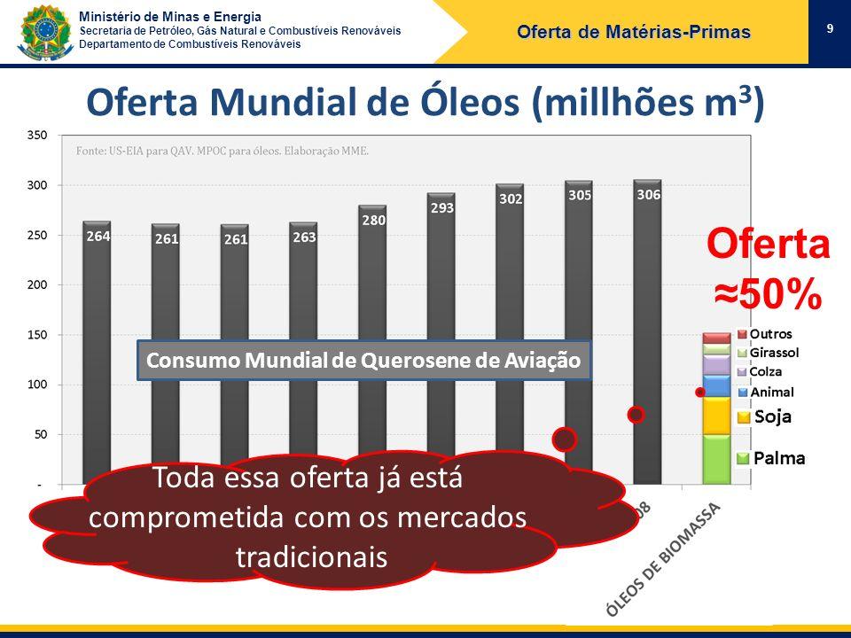 Ministério de Minas e Energia Secretaria de Petróleo, Gás Natural e Combustíveis Renováveis Departamento de Combustíveis Renováveis Oferta Mundial de