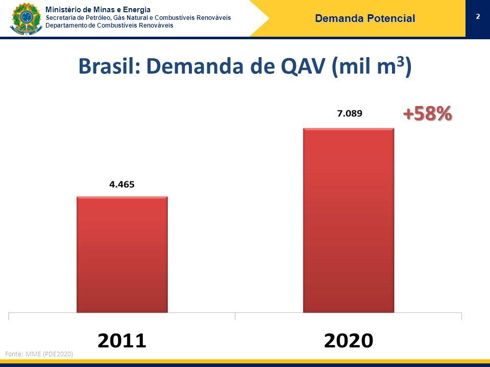 Ministério de Minas e Energia Secretaria de Petróleo, Gás Natural e Combustíveis Renováveis Departamento de Combustíveis Renováveis Brasil: Demanda de