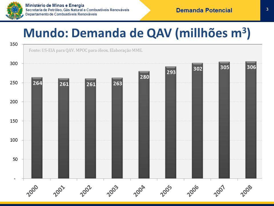 Ministério de Minas e Energia Secretaria de Petróleo, Gás Natural e Combustíveis Renováveis Departamento de Combustíveis Renováveis Mundo: Demanda de