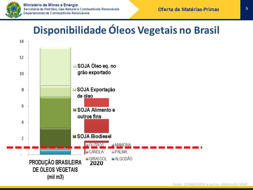 Ministério de Minas e Energia Secretaria de Petróleo, Gás Natural e Combustíveis Renováveis Departamento de Combustíveis Renováveis Disponibilidade Ól