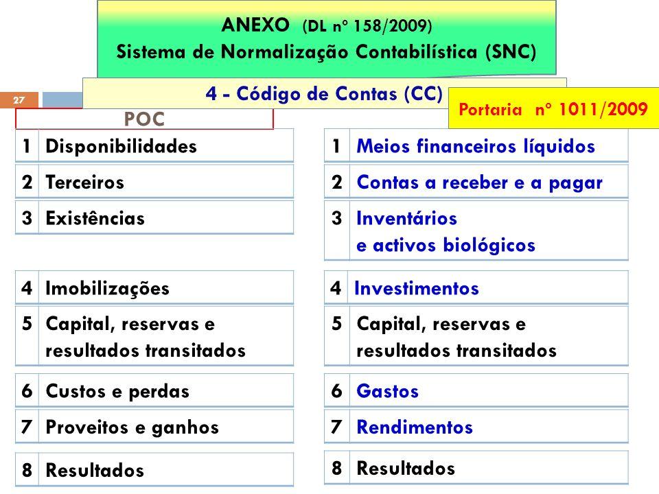 POC 27 ANEXO (DL nº 158/2009) Sistema de Normalização Contabilística (SNC) 1Disponibilidades 2Terceiros 3Existências 4Imobilizações 5Capital, reservas