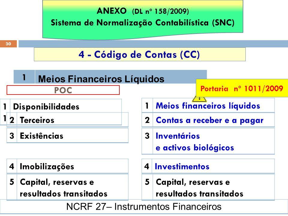 30 4 - Código de Contas (CC) ANEXO (DL nº 158/2009) Sistema de Normalização Contabilística (SNC) 1 Meios Financeiros Líquidos NCRF 27– Instrumentos Fi