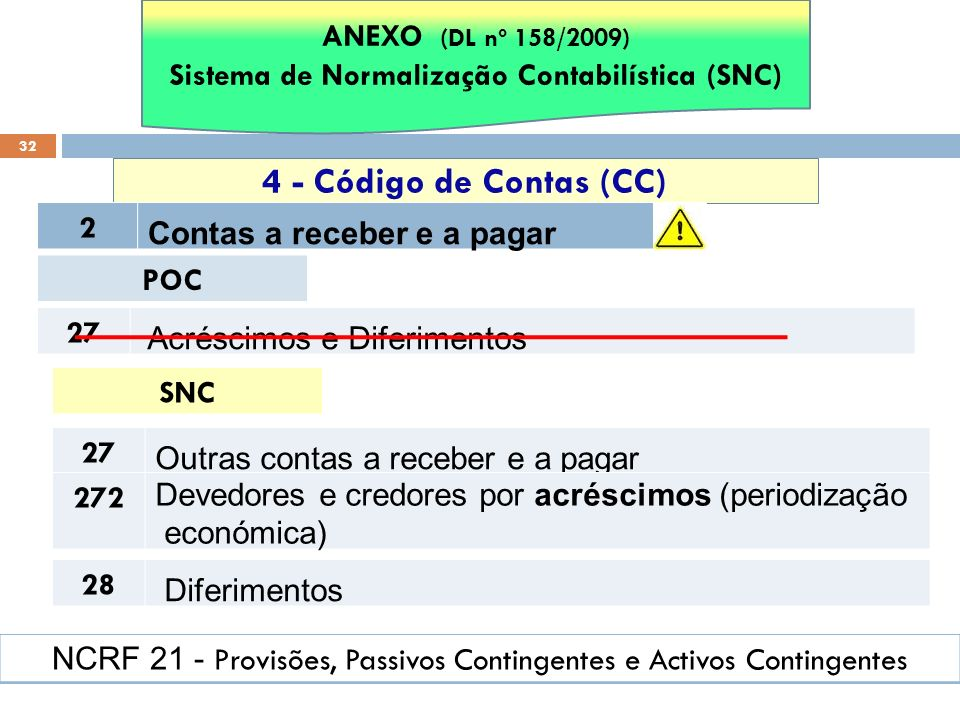 32 4 - Código de Contas (CC) ANEXO (DL nº 158/2009) Sistema de Normalização Contabilística (SNC) 2 Contas a receber e a pagar POC 27 Acréscimos e Dife