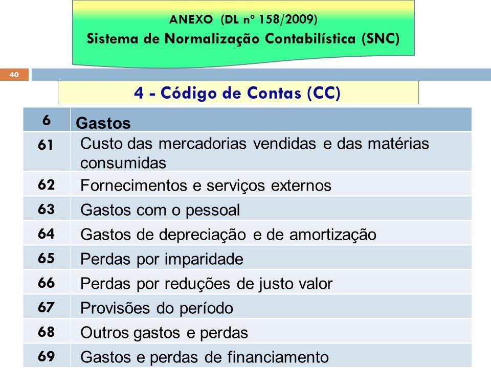 40 4 - Código de Contas (CC) 6 Gastos ANEXO (DL nº 158/2009) Sistema de Normalização Contabilística (SNC) 61 Custo das mercadorias vendidas e das maté