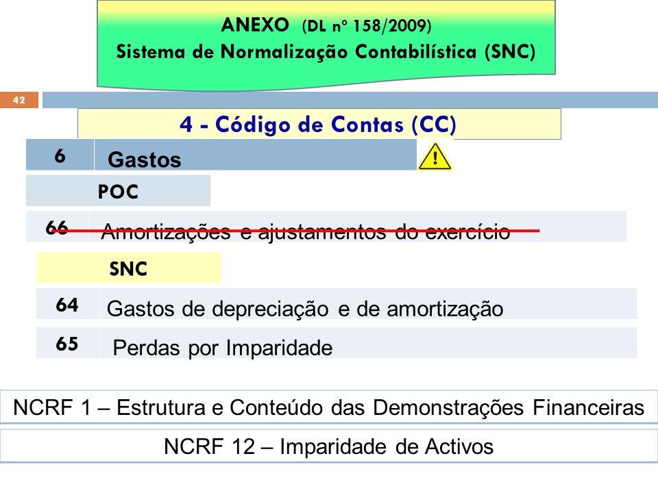 42 4 - Código de Contas (CC) ANEXO (DL nº 158/2009) Sistema de Normalização Contabilística (SNC) 6 Gastos POC 66 Amortizações e ajustamentos do exercí