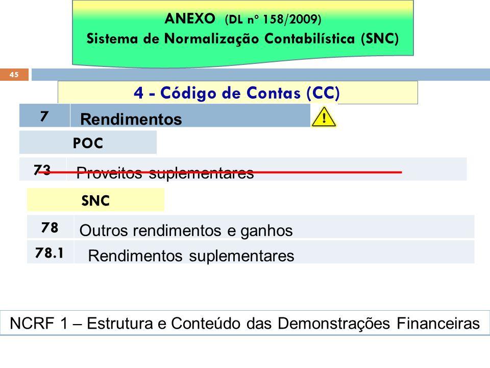 45 4 - Código de Contas (CC) ANEXO (DL nº 158/2009) Sistema de Normalização Contabilística (SNC) 7 Rendimentos POC 73 Proveitos suplementares SNC 78 O