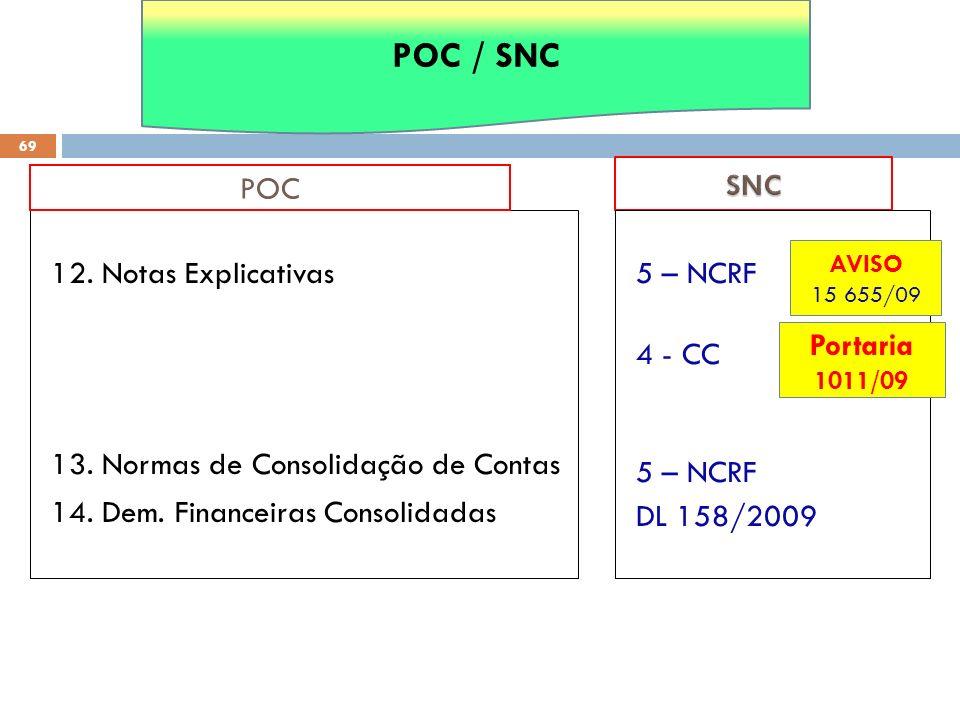 12. Notas Explicativas 13. Normas de Consolidação de Contas 14. Dem. Financeiras Consolidadas POC 69 5 – NCRF 4 - CC 5 – NCRF DL 158/2009 POC / SNC AV