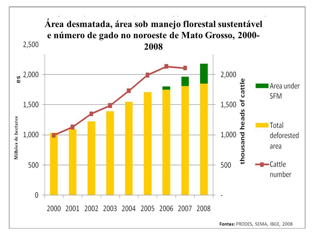 Mato Grosso – atividades agropecuárias Maior estado na produção de soja e gado no Brasil -Soja: +10% aa 1990-2009; 18 mi t em 2009 (31% do total Brasil, 8% do total mundial) -Algodão: passou de 0,1 para 2 mi t (50% do total Brasil) de 1990 a 2009 -Rebanho bovino: +8% aa 1990- 2004, estabilizou em 26-27 mi de cabeças Projeções 2010-2020: agricultura +60%, pecuária +100%