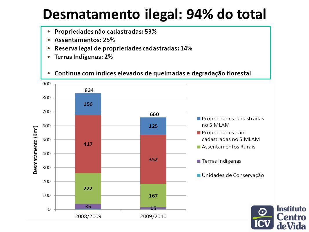Licenciamento: incremento de apenas 3% da área de posses e propriedades cadastradas no SIMLAM em 2009; incremento de 11% em 2010 com MT Legal +3% +11% 2010 2009
